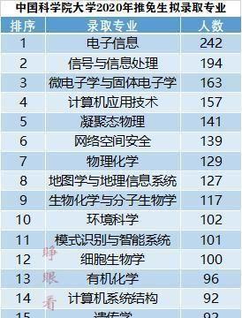 清华135人,北大62人,中国科学院大学拟录推免生来自哪些高校?