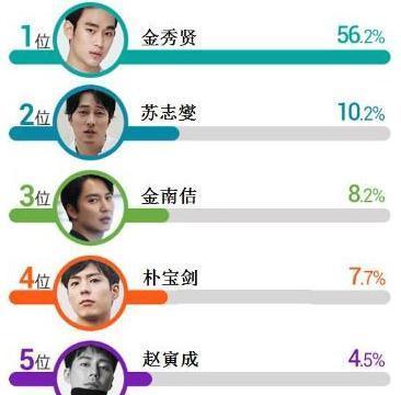 韩网票选:适合穿西服,充满男子汉气概的男演员?