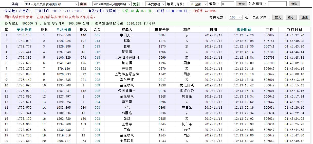 最高分速1780!苏州灵峰第四关鸽王赛异常火爆!