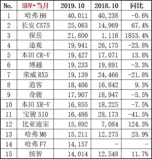 """十月SUV销量:""""金九银十""""不再,留给自主品牌的时间不多了"""