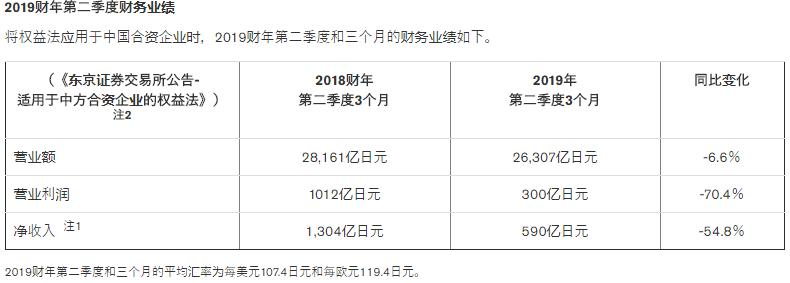 日产二季度利润跌超七成,电气化与中国或成未来扭亏关键