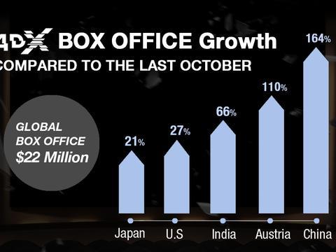 4DX十月票房破纪录,诠释本土电影成就特效影厅发展之道