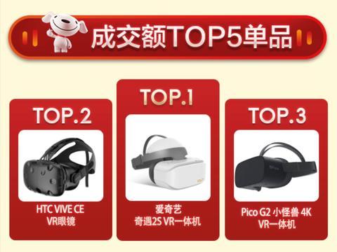 爱奇艺奇遇VR双十一夺京东天猫双平台冠军,销售量同比增长131%