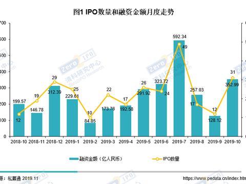 清科数据:10月共31家中企IPO,港交所本月IPO表现突出