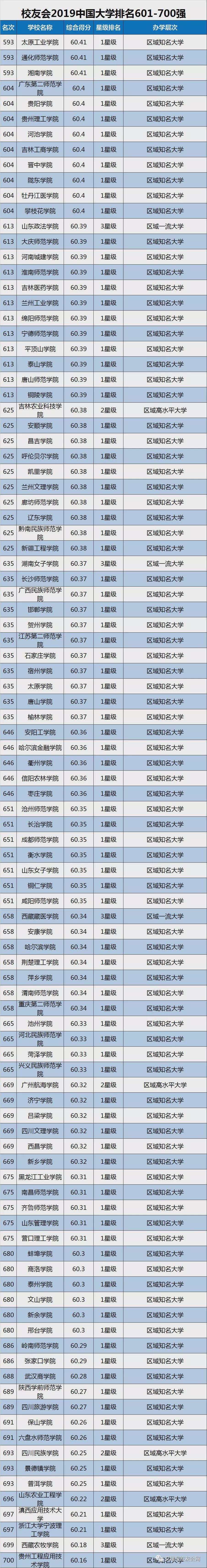 2019中国大学排名1200强发布,附双一流院校排行榜