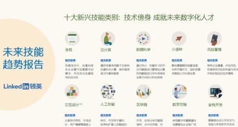 《中国未来技能趋势报告》发布 新兴技能预示行业创新方向