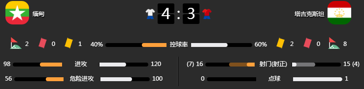 4-3!世预赛爆出大冷!东南亚鱼腩终获首胜,未来国足又一劲敌