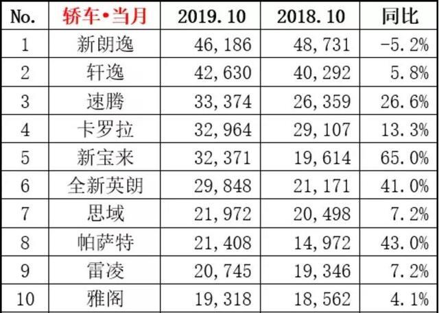 """帝豪跌出前10,荣威i5跌到20名开外,国产家轿10月全面""""哑火"""""""