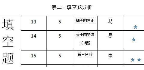 重庆一中高2021级高二上期10月月考数学试卷分析