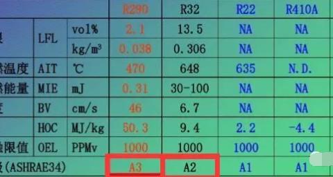 你一定要知道的四种可燃可爆的制冷剂!-杭州华力学校