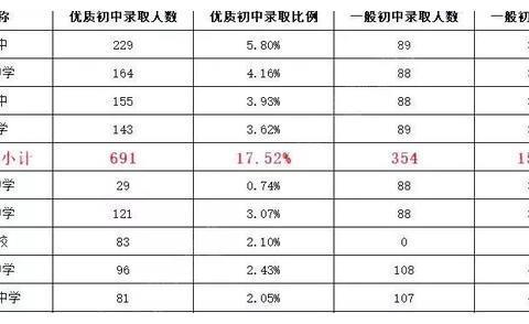 2019北京中考各区普高、示范性高中录取率