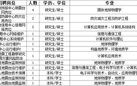 中国地震局招274人,这个单位到底怎么样?