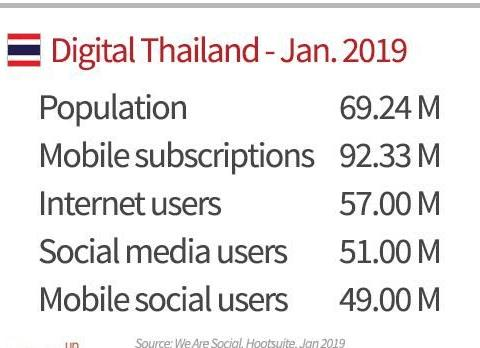 市场:东南亚第二大经济体泰国,电商平台可不止Lazada和Shopee