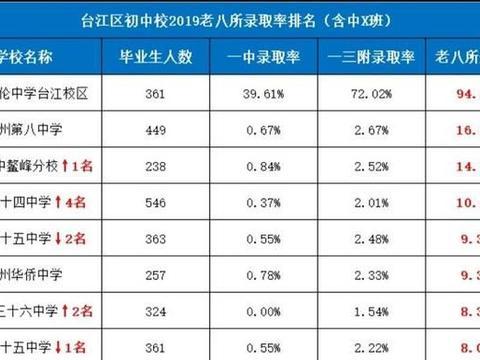 福州市台江初中校2019老八所录取率排名