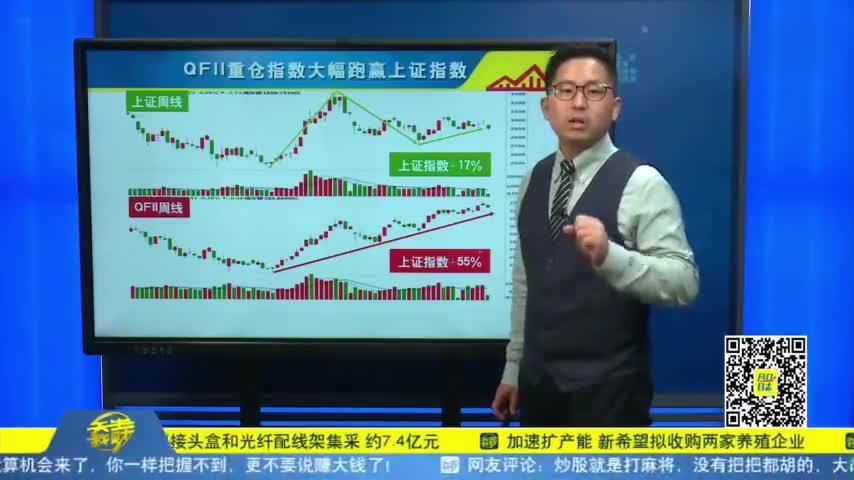 风口日志:QFII重仓指数跑赢上证指数