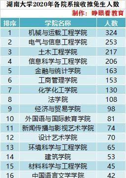 湖南大学2020年拟录取推免生2316人,分布在26个学院,54个专业