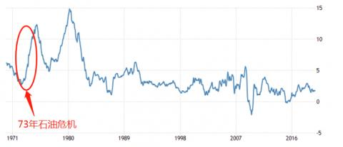 ATFX:73年石油危机与美国通货膨胀率走势分析