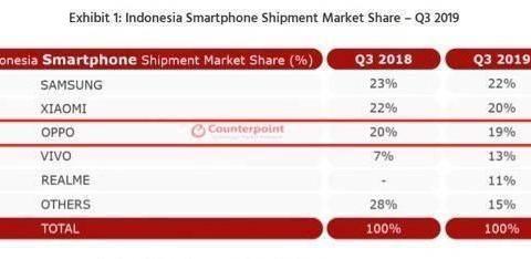 印尼最新手机市场份额排名出炉!四家国产品牌上榜,OPPO领衔!