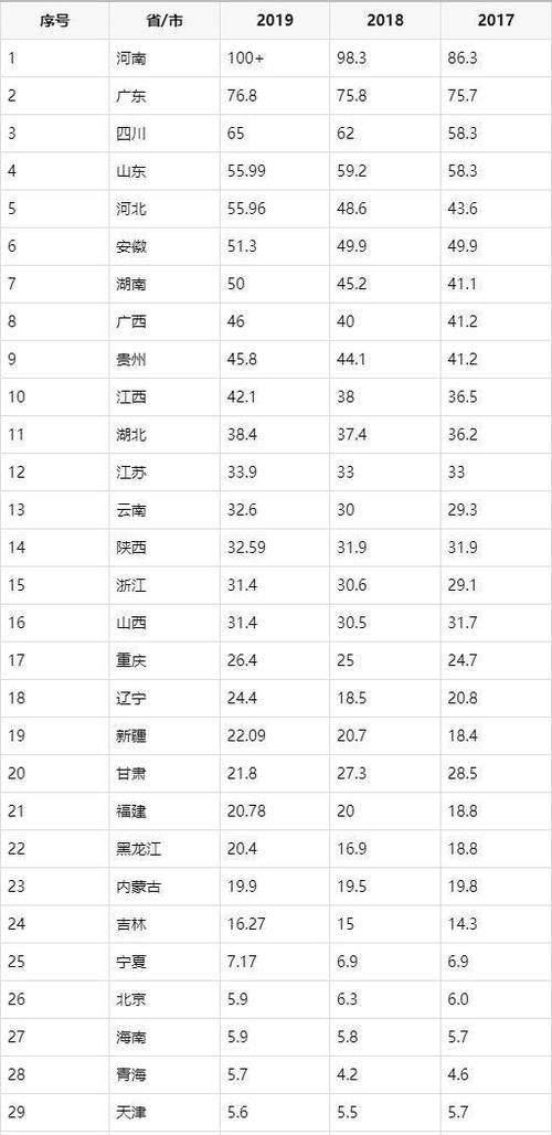 近三年各个省市的高考报名人数排名,你家乡排名多少