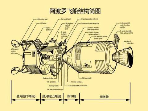 网友问:月球上没有发射基地,阿波罗飞船是如何返回地球的?