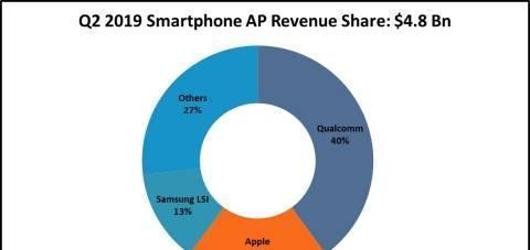 毫无悬念!全球手机处理器收益份额公布:高通以40%份额夺冠
