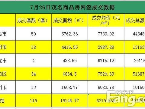 7.26茂名商品房网签成交119套 总额约1.2亿元