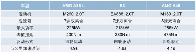国产的AMG A35 L到底有多少AMG属性?
