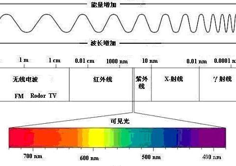 光是电磁波,为啥叫光速而不叫电磁波速?光速不变又是怎么回事?