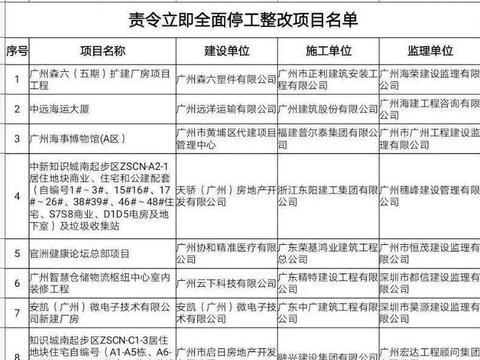 房爆台|黄埔20个项目全面停工整改招商雍景湾、火村旧改在列