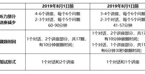 2019年托福年度报告:这一年都考了些啥?