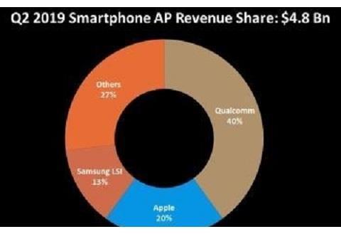 336亿市场!全球手机芯片洗牌,华为略逊一筹,最大赢家诞生