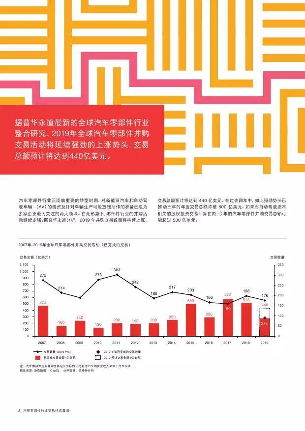 普华永道:全球汽车零部件行业报告