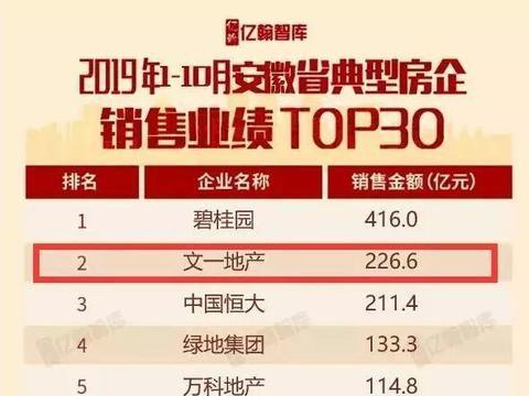 安徽文一地产荣登1-10月安徽省房地产销售数据榜单安徽房企首位