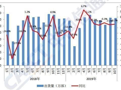 10月国内手机市场运行报告出炉:5G手机出货249万部