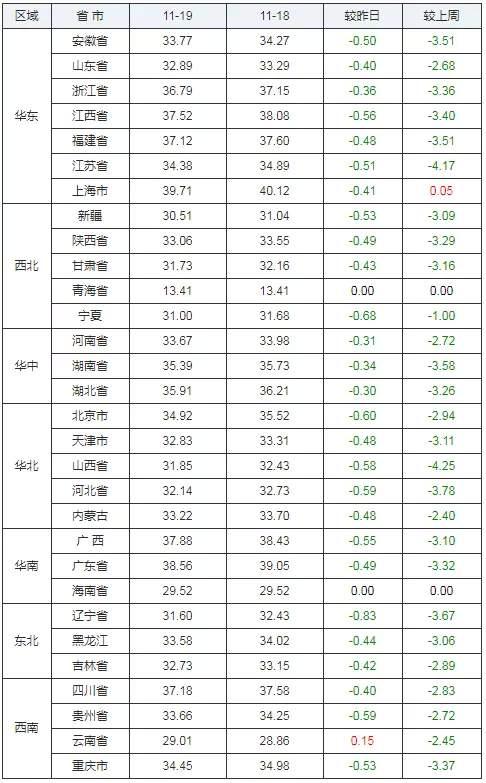 【11月19日猪价】外三元生猪价格、仔猪价格、猪白条肉价格!