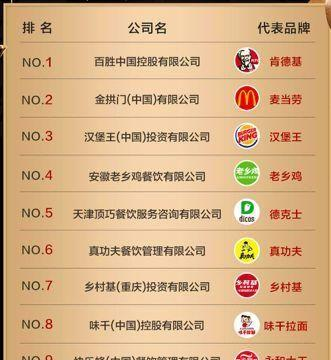 黄太吉、真功夫......都败了!为什么中式快餐就干不过肯德基?