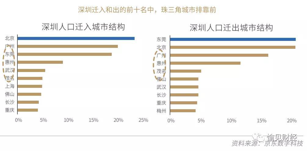 北上广深已现人口净流出:京东数科通过大数据发现他们去了哪