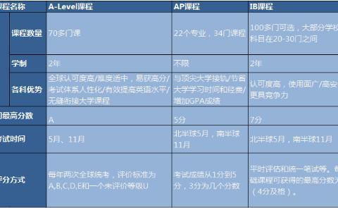 AP、IB、A-level三大国际课程体系对比