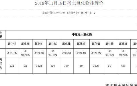 中国南方稀土集团公布最新中重稀土氧化物挂牌价格整体表现偏弱