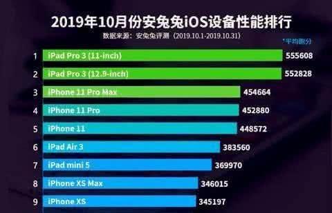 iOS设备性能榜:苹果XR没落,iPhone11第5,第一跑分50万