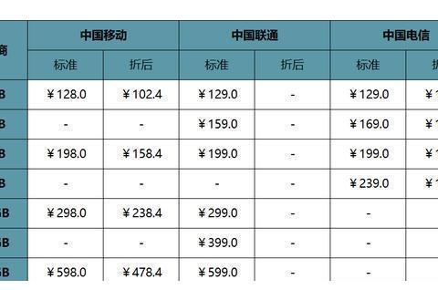 5G资费套餐要选好,5G手机选iQOO Pro 5G最划算