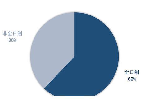 """南开大学:18695人报考!考研人最""""爱""""的学术型专业是这五类"""