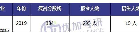 21上海师范大学学科英语考研考试情况独家解析