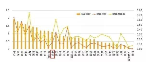 吃惊!南宁地铁负荷超武汉长沙,南宁人爱乘地铁的6大原因曝光