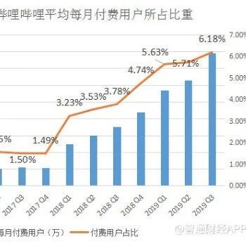 Bilibili发布Q3财报:游戏收入达9.3亿元,占比降至50%