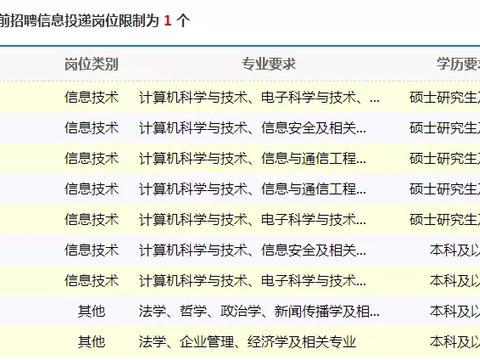 应届生可报!中国铁路信息科技有限责任公司招聘30人!