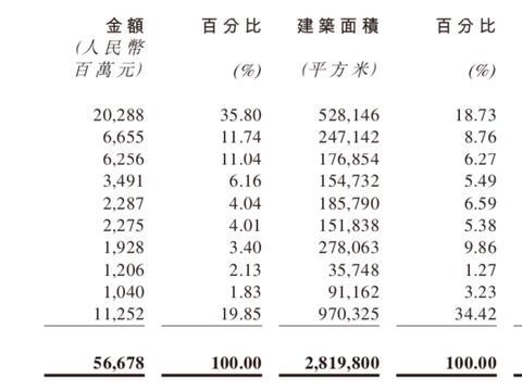 半年报快读|融信中国销售额微增3.94% 土地投资加速