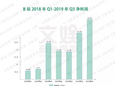 B站Q3财报解读:广告策略调整、渠道买量增加、亏损4.06创纪录