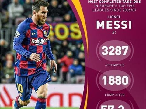 五大联赛过人榜:梅西成功过人次数第一,伊涅斯塔过人成功率称霸
