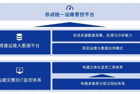 智能运维场景解析:一体化运维监控体系需求与建设